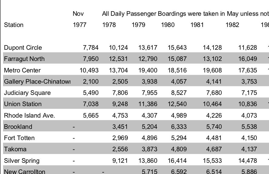 Visualizing Metro Ridership - Open Government Data: The Book
